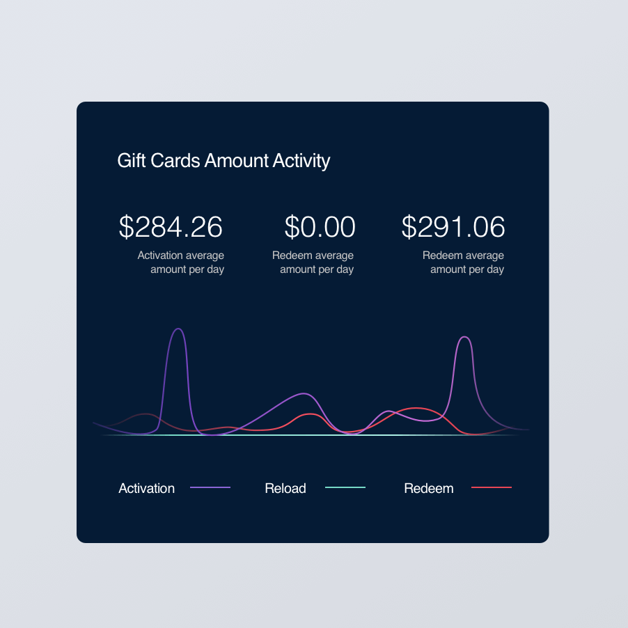 Gift cards amount activity