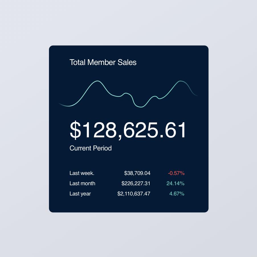 Total member sales