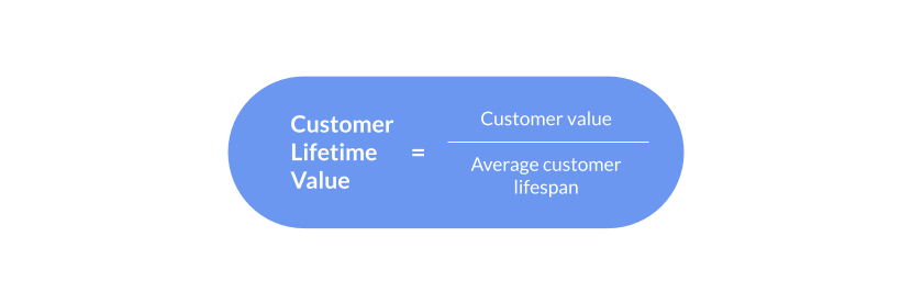 Measurement Blog_ Customer Lifetime Value