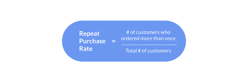 Repeat purchase rate formula