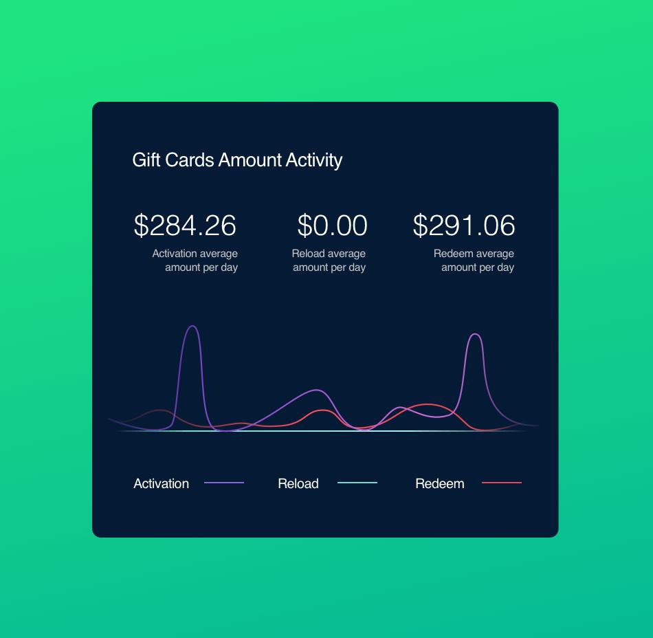 Gift cards amount activity analytics dashboard